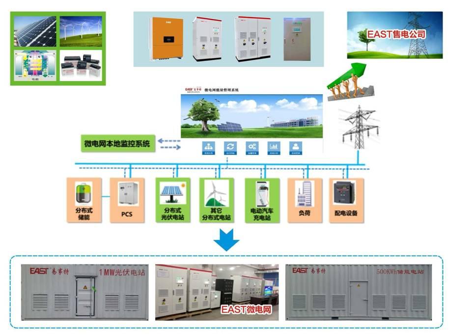 储能及微电网系统解决方案